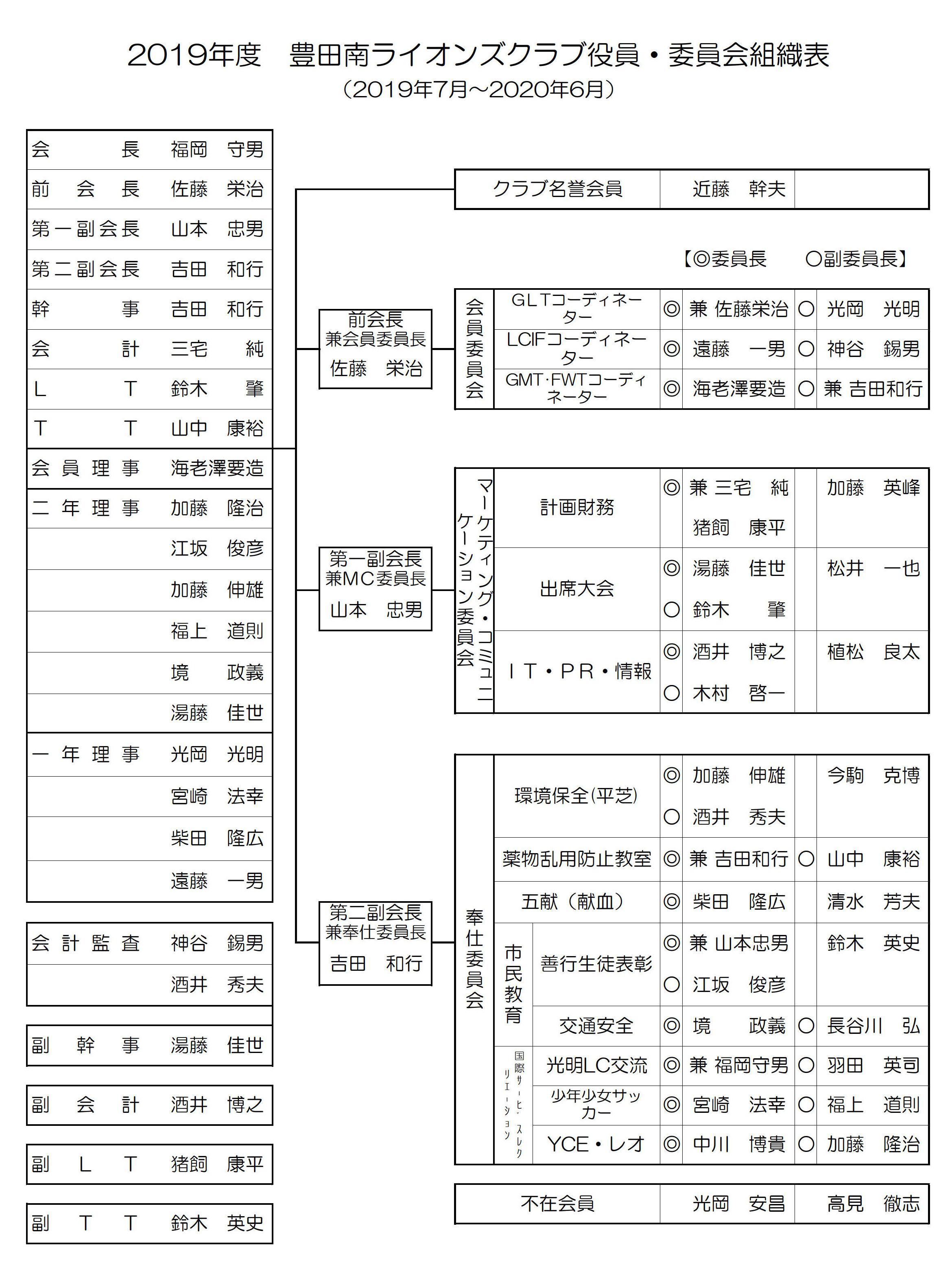3豊田南LC役員 委員会組織表1