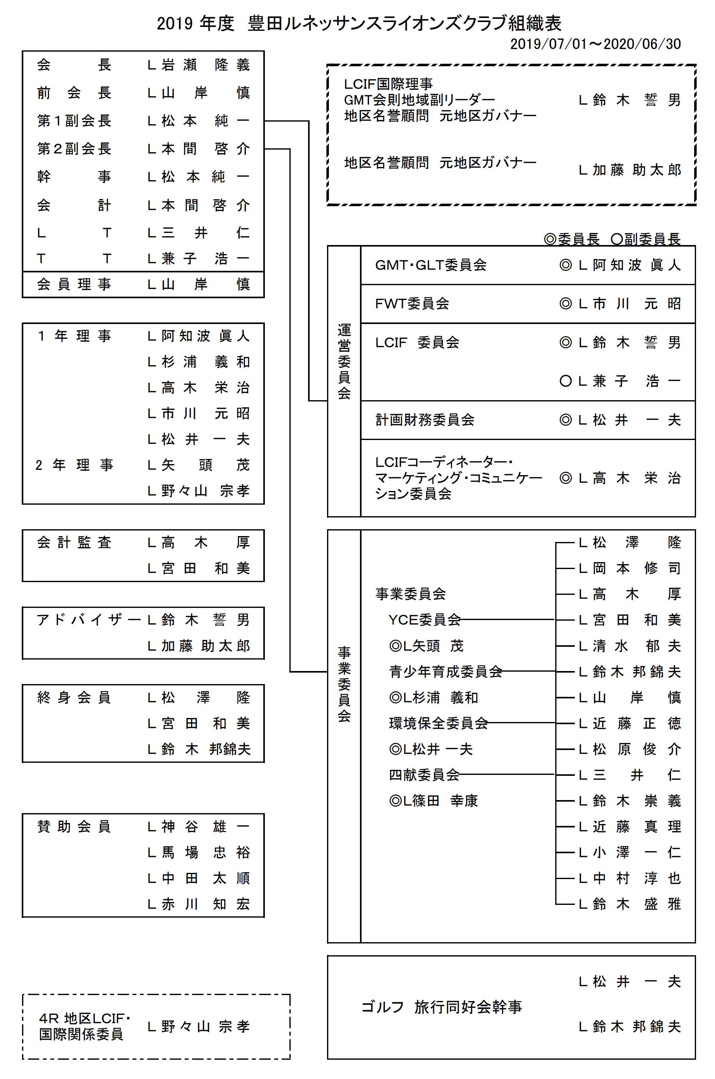 3豊田ルネッサンスLC組織表1