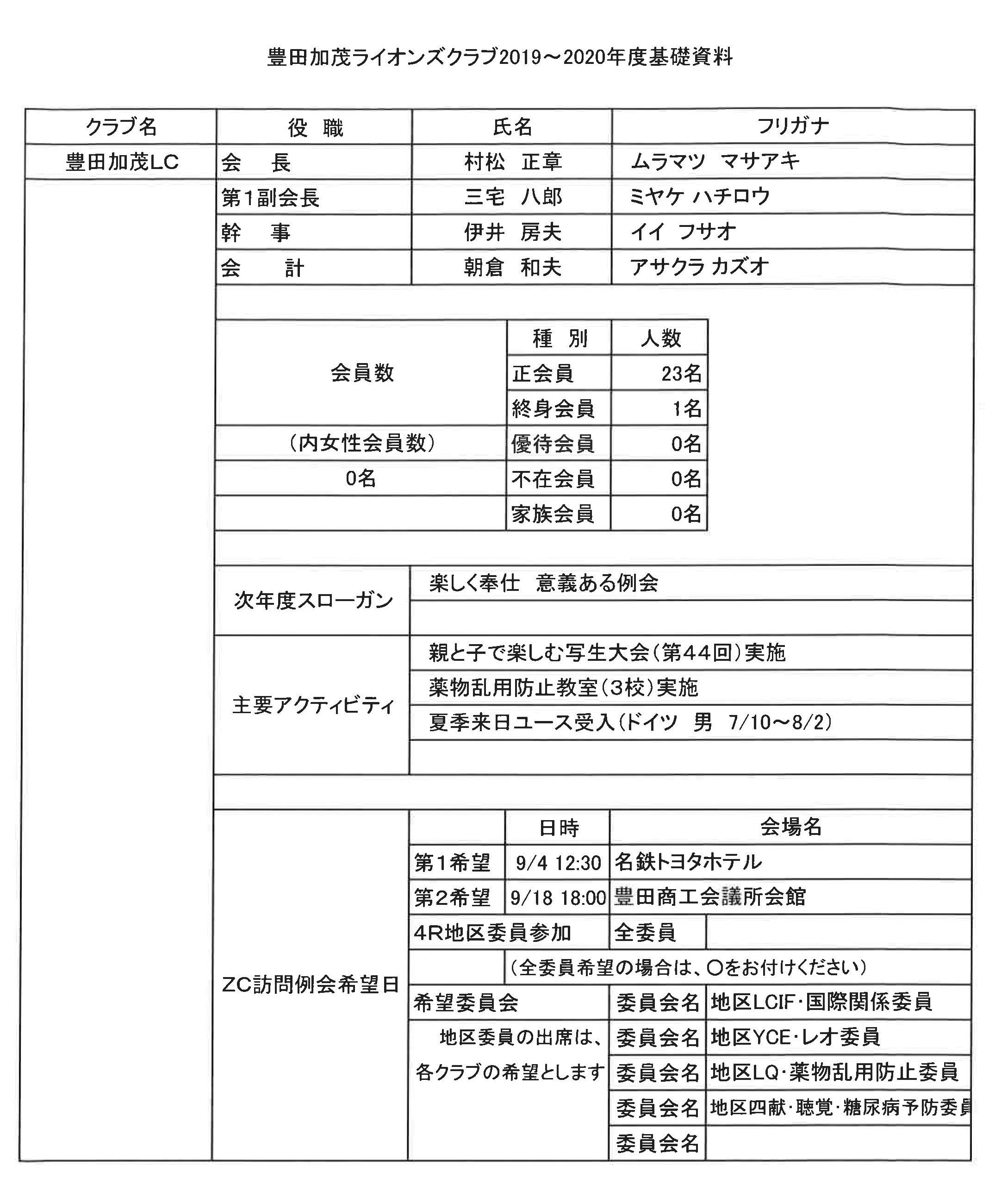27準備ゾーン会議 豊田加茂LC今年度資料1