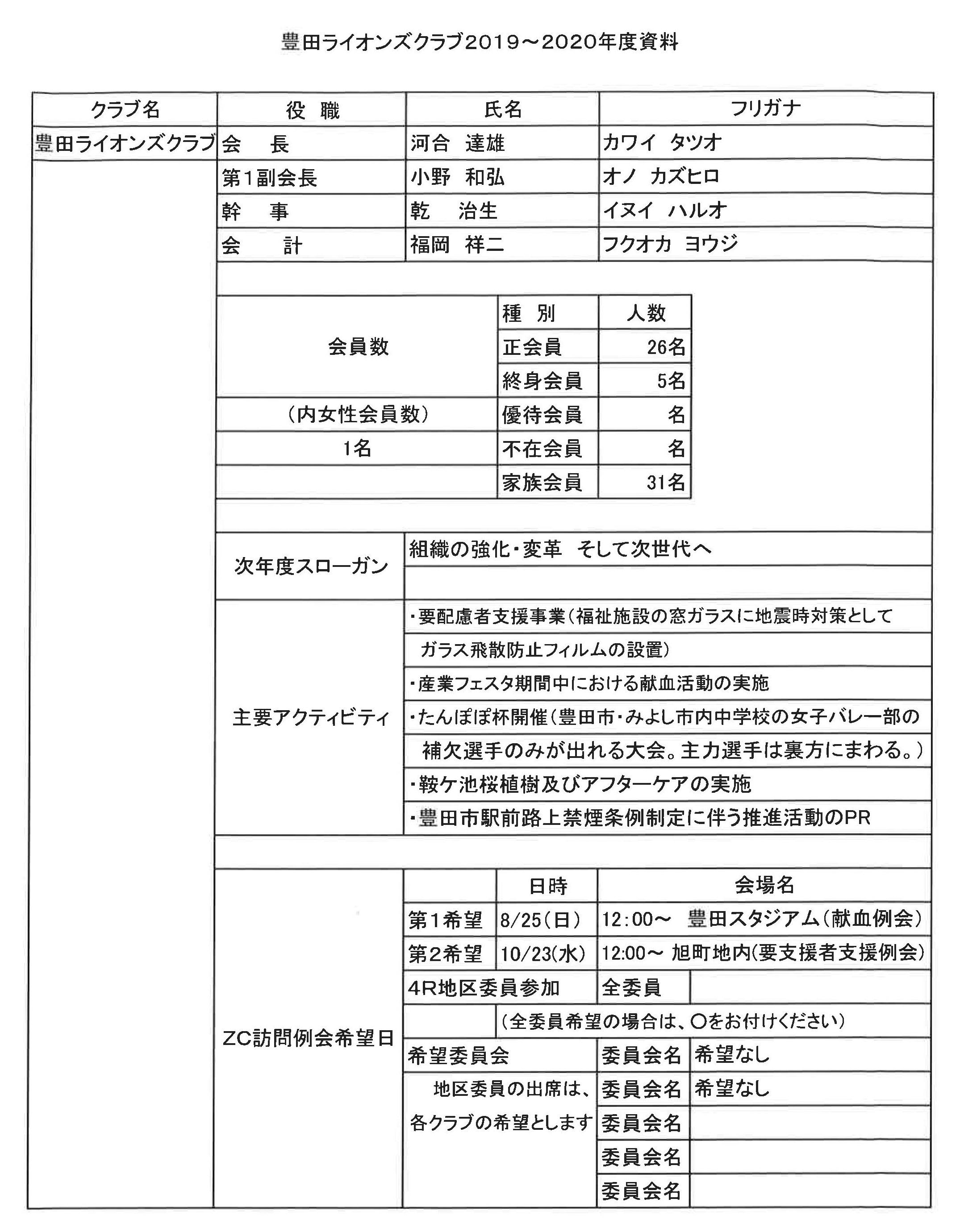21準備ゾーン会議 豊田LC今年度資料1