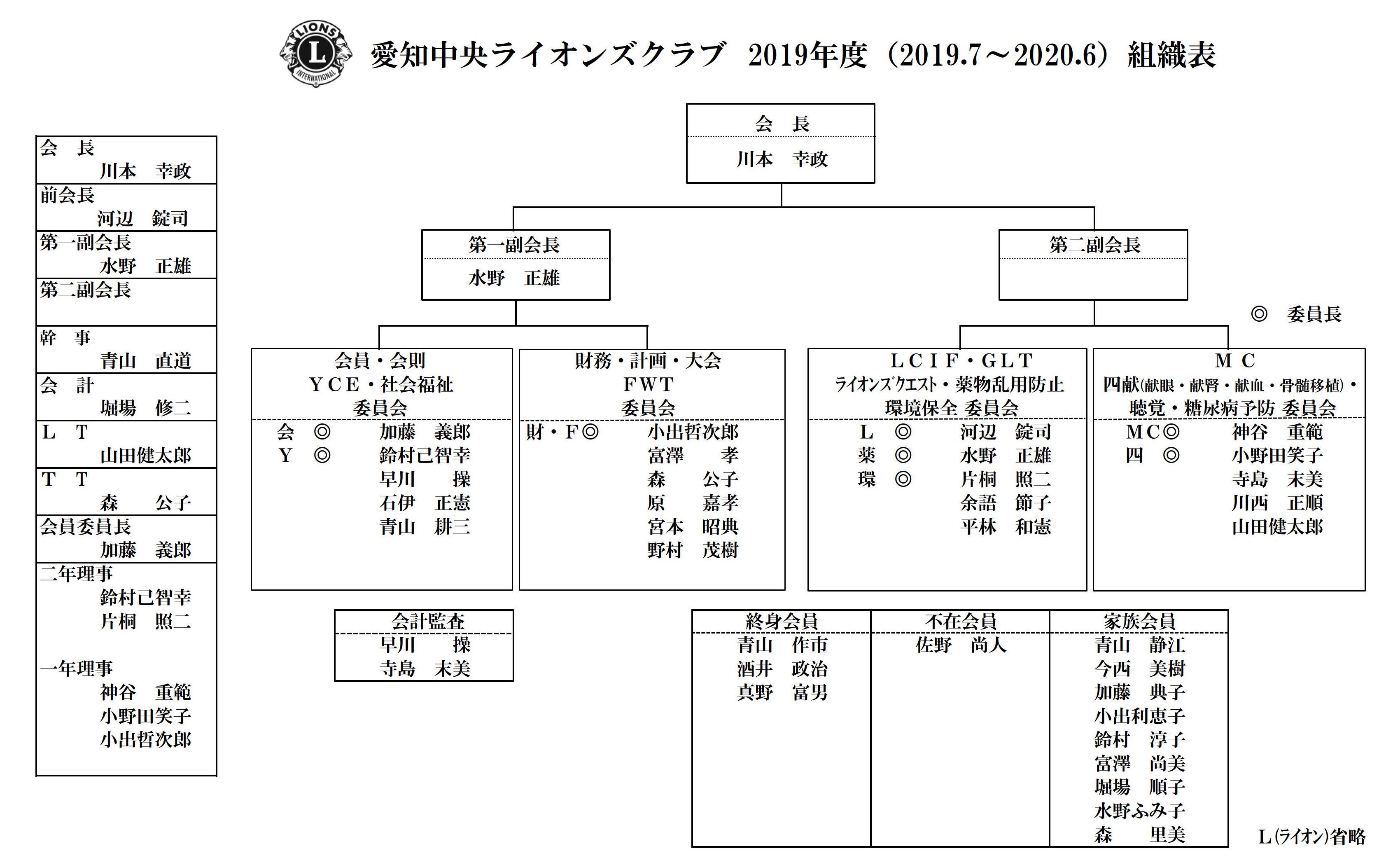 3愛知中央LC組織表1