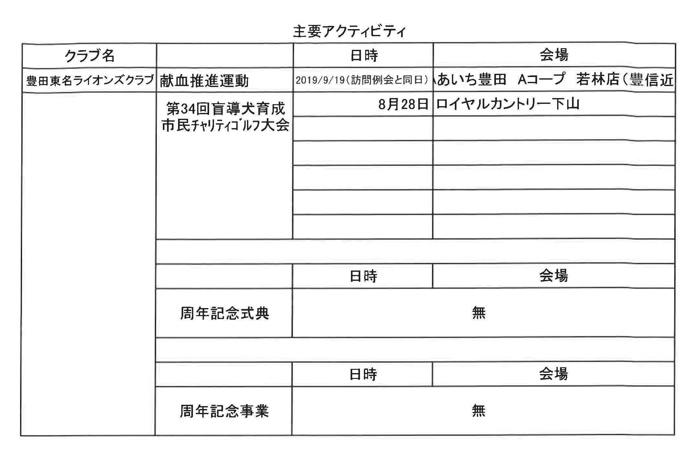 08準備四献会議資料 豊田東名LC主要アクティビティ1