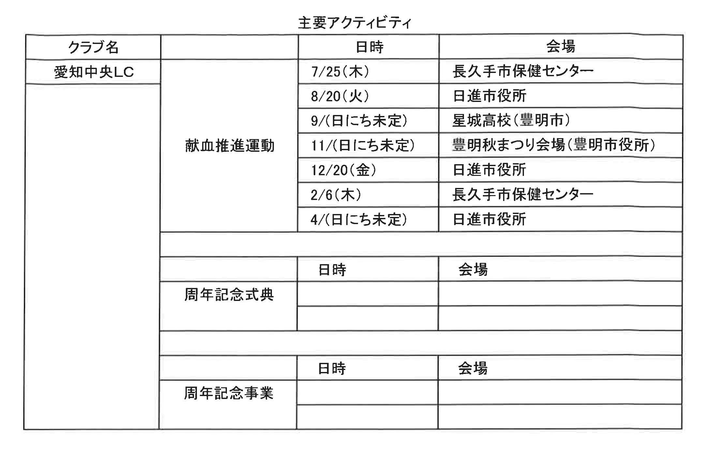09準備四献会議資料 愛知中央LC主要アクティビティ1