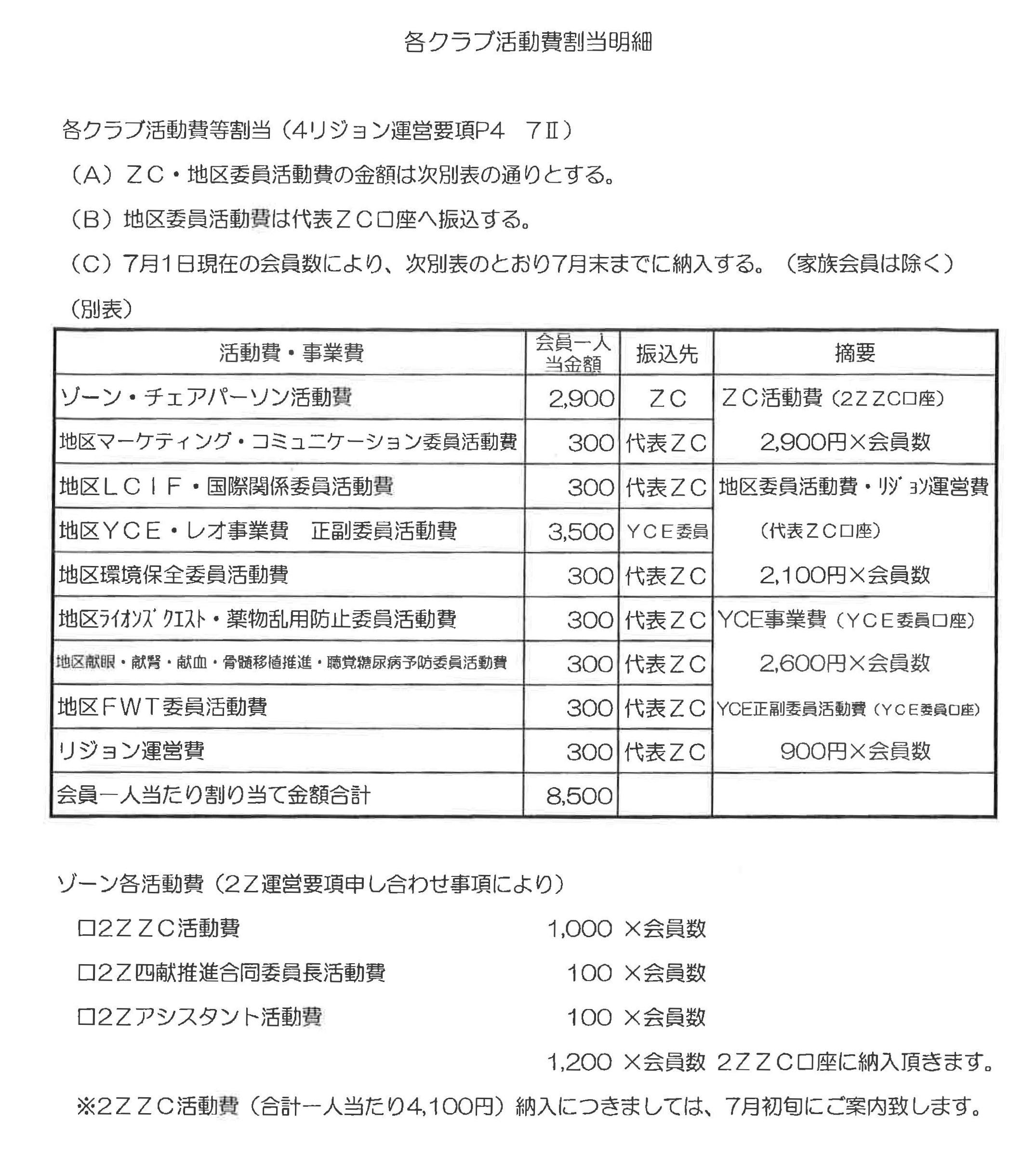46準備ゾーン会議 各クラブ活動費割当明細1