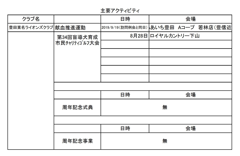 29B準備ゾーン会議 豊田東名LC今年度資料1