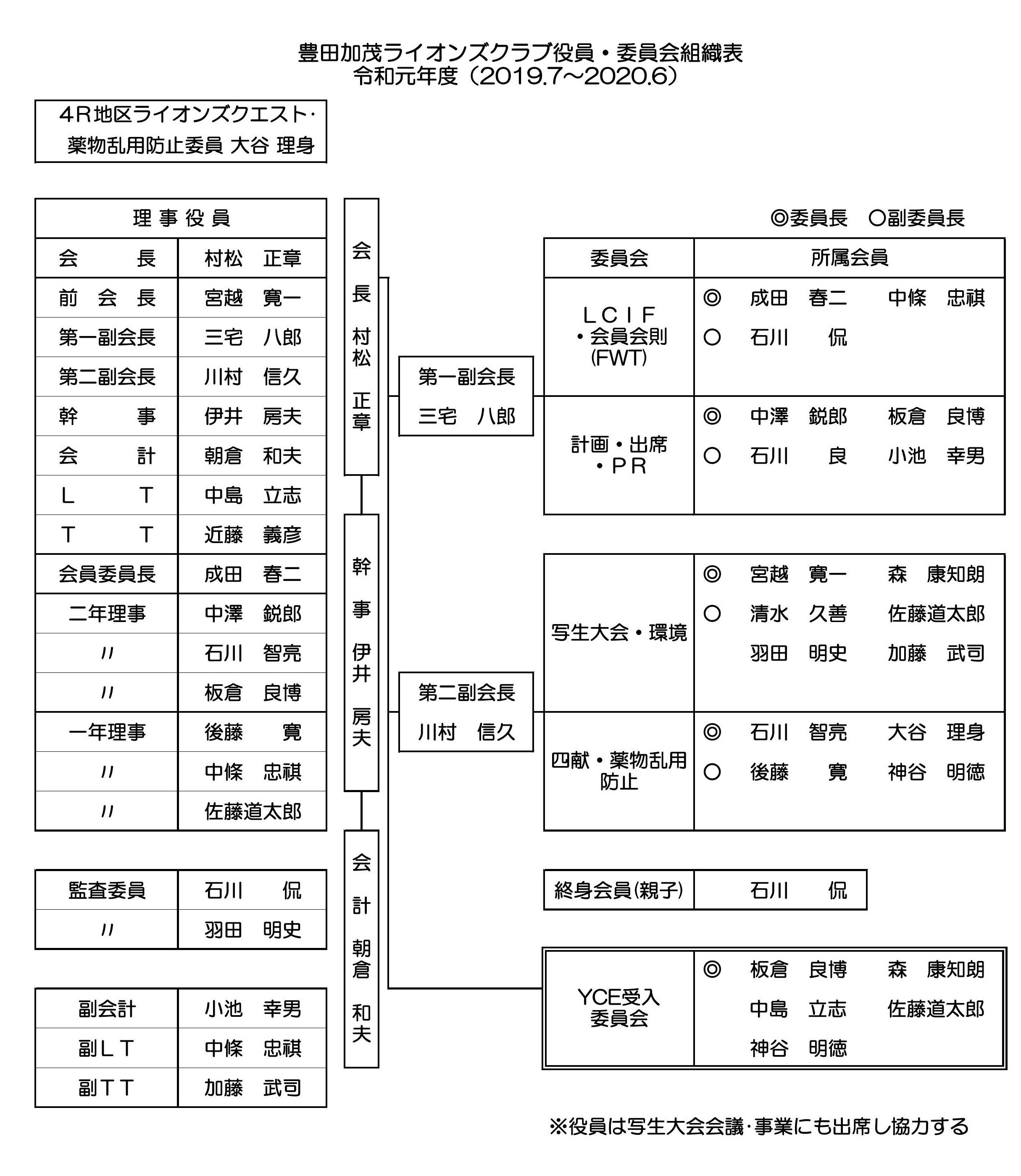 3豊田加茂LC組織表1