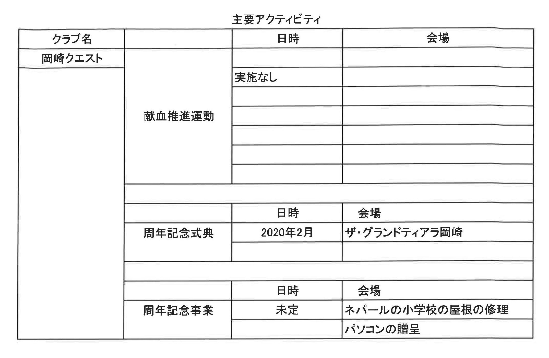 12準備四献会議資料 岡崎クエストLC主要アクティビティ1