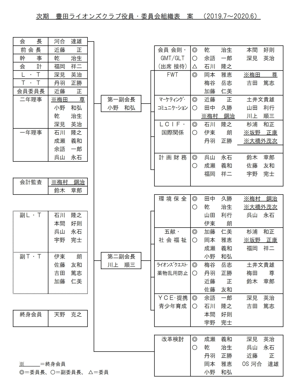 3豊田LC組織表1