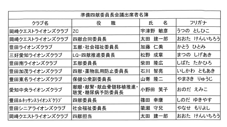 02準備四献会議 出席者名簿1