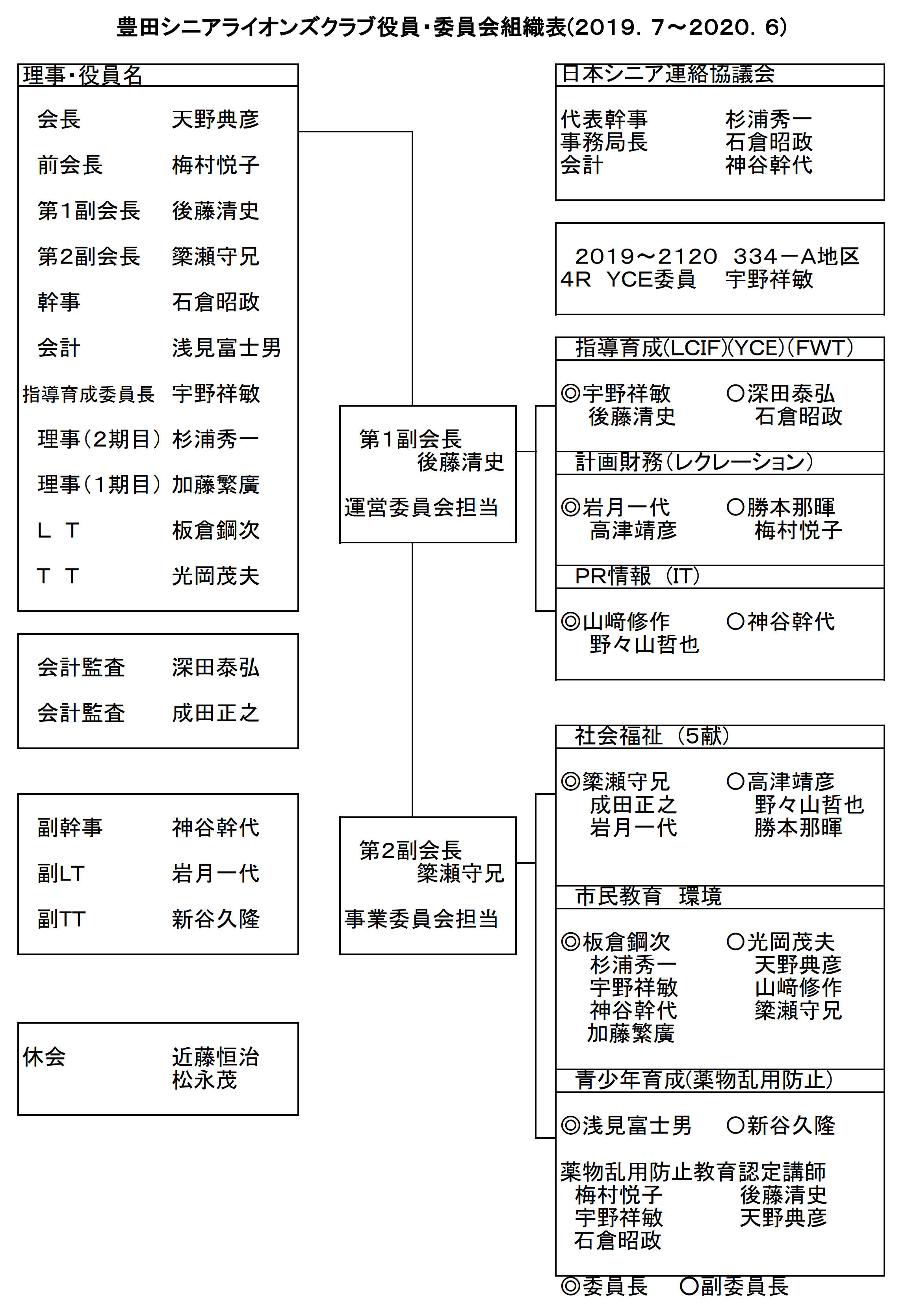 3豊田シニアLC組織表1