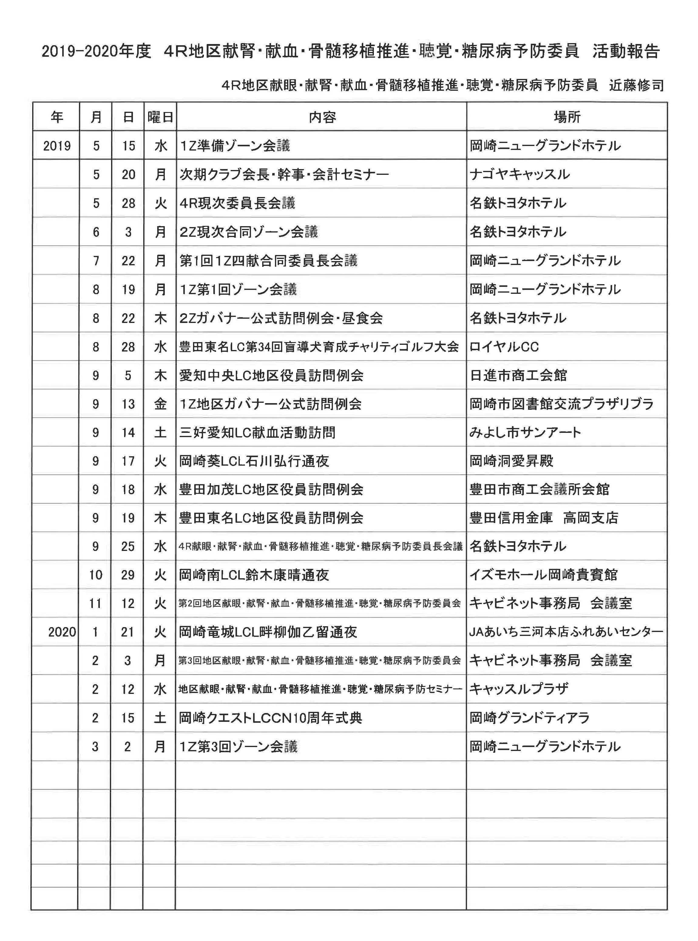 30 4R献眼・献腎・献血・骨髄移植推進・聴覚・糖尿病予防委員活動報告