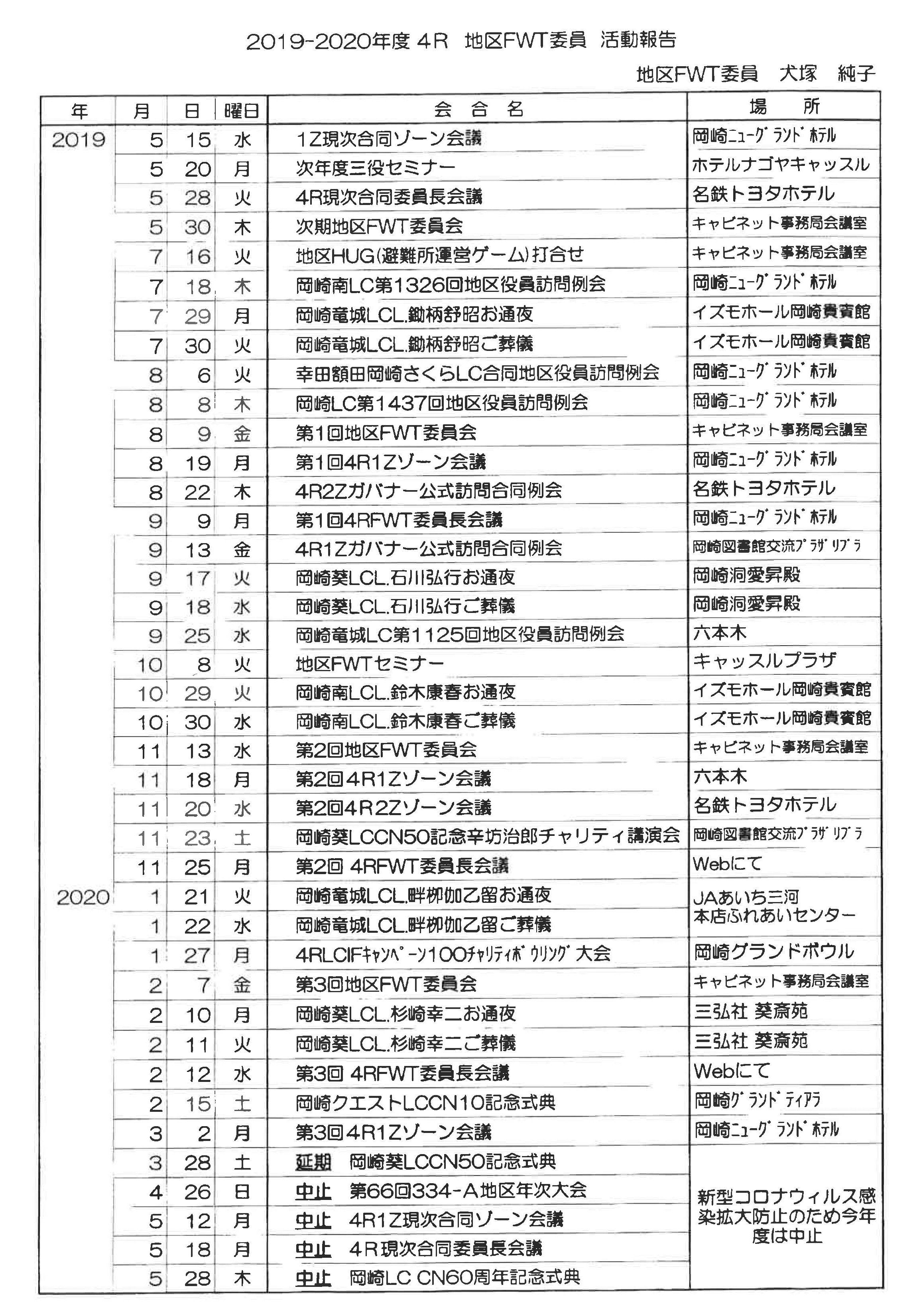 32 4R FWT委員活動報告