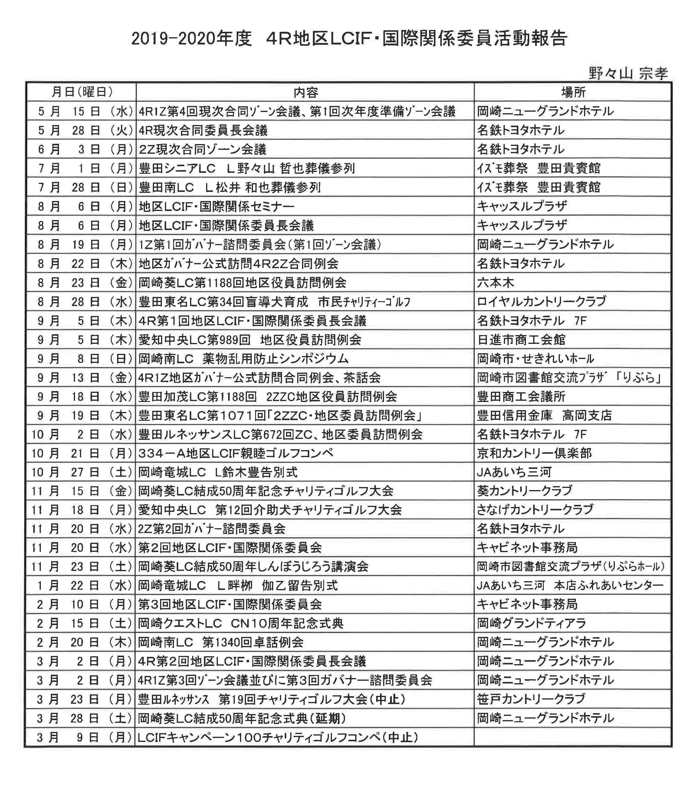 19 4R地区LCIF・国際関係委員活動報告