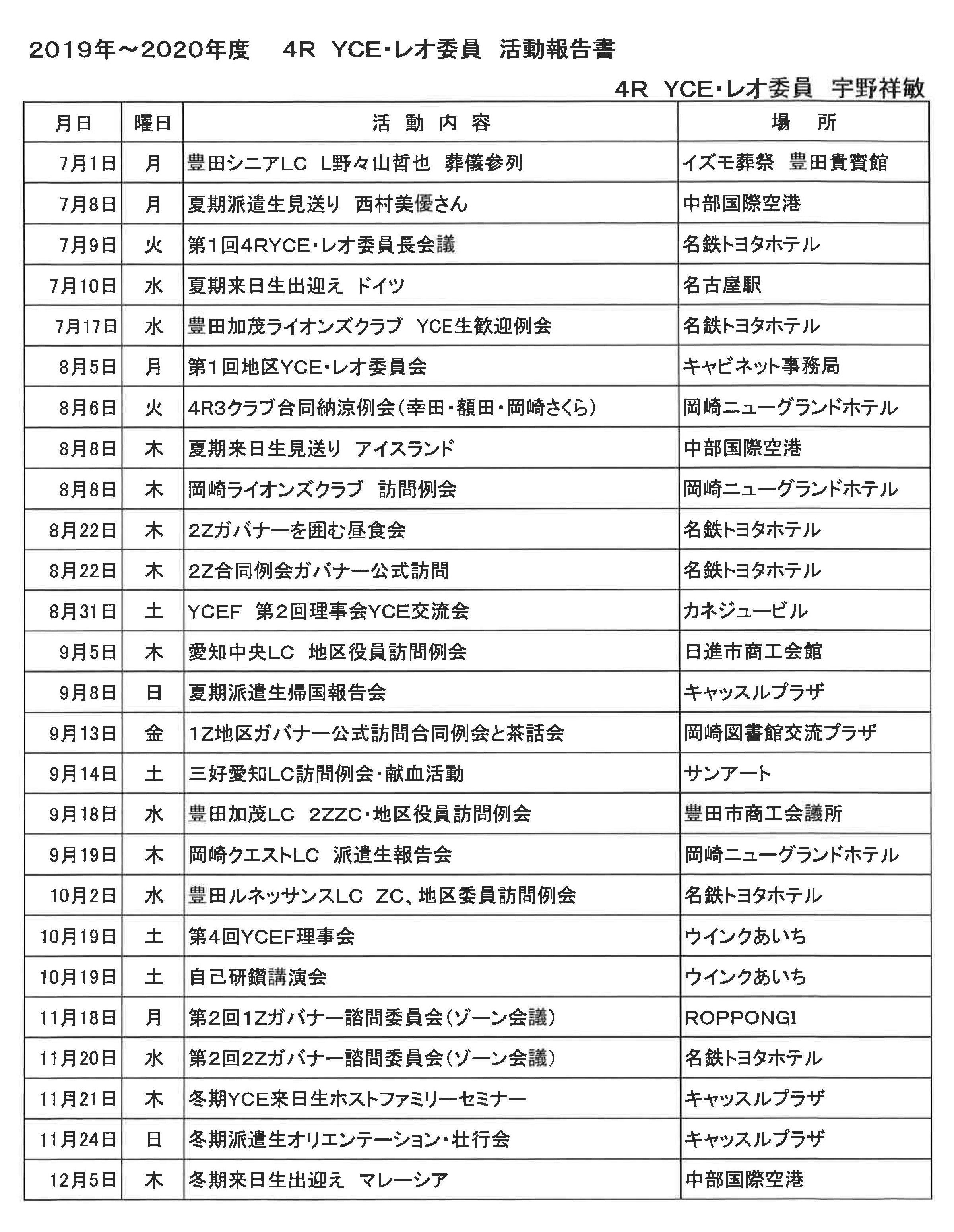 21 4R YCE・レオ委員活動報告書1